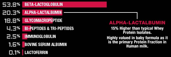 allmax-nutrition-isoflex-facts.jpg