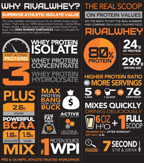 https://www.supplementscanada.com//media/rivalus-rival-whey-5lb-info-img1.jpg