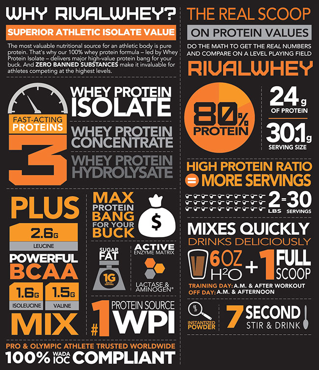 https://www.supplementscanada.com//media/rivalus-rival-whey-info-image.jpg